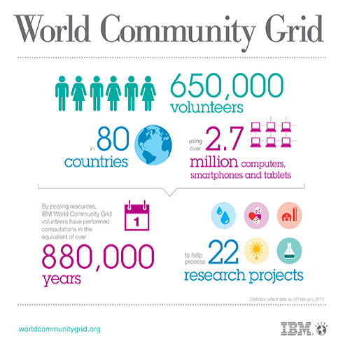 GRID-3_community